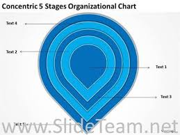 Concentric 5 Stages Organisational Chart Powerpoint Diagram