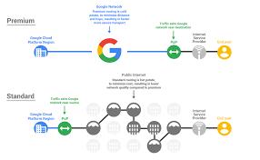 A Gcp Flowchart A Day Google Cloud Platform Community