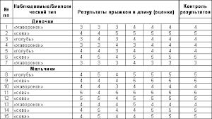 Биоритмы и их значение в режиме для студента Рефераты ru Физическая работоспособность с учетом биологического типа во 2 группе