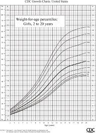Weight Chart By Age Girl Weight Chart For Children Girls