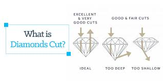 Diamond Grading Chart What Is Diamond Cut Cut Grading Chart Explained