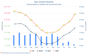 New Zealand Weather 2020 Climate And Weather In New Zealand