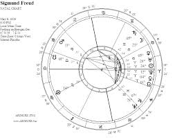 Sigmund Freud Chart Psychology