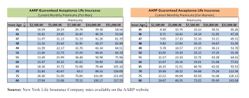 Life Insurance Quotes Aarp