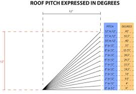 Roof Pitch Angle Chart Estimating Roof Pitch Determining Suitable Roof Types