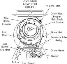 frigidaire dryer parts diagram frigidaire dryer repairs wiring Frigidaire Dryer Wiring Diagram wiring diagram frigidaire dryer parts diagram frigidaire dryer repairs frigidaire dryer parts diagram frigidaire dryer wiring diagram gler341as2