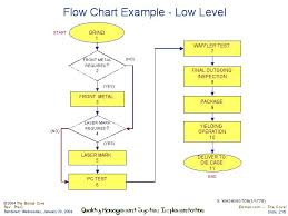 Low Level Chart Flow Chart Example Low Level