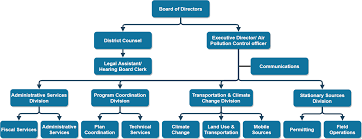 Uc Davis Ge Chart Office Of The Executive Director