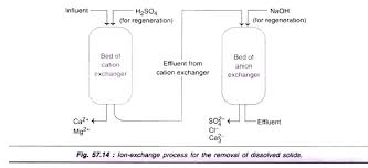 Processes Of Waste Water Treatment 4 Process With Diagram