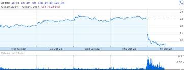 Pandora Stock Chart Pandora Earnings Positive Financials Slowing Audience