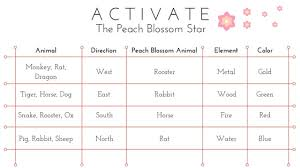 Lucky Animal Chart Peach Blossom Star Luck How To Locate Your Peach Blossom Luck