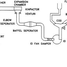 schematic diagram of basic oxygen furnace (ld converter) and gas Gas Furnace Diagram schematic diagram of basic oxygen furnace (ld converter) and gas cleaning plant (