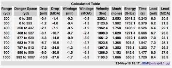Moa Shooting Chart Mils Vs Moa Which Is The Best Long Range Language Gun