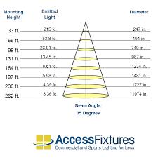 277v lighting wiring 277v image wiring diagram 1200w led high bay light kota led high bay 120v 277v on 277v lighting wiring