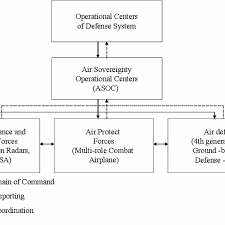 Air Operations Center Organizational Chart Organizational Structure Of Modeled Air Defence System Of