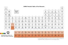 Four Elements Added to New Periodic Table | Ideas, Inventions And ...