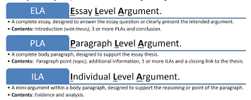 essay writing basics of building an argument behind the glass these argument types are not distinctly separated they have a strong connection to each other meaning that you can not effectively create the larger