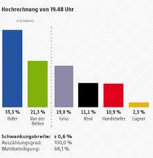 Bildergebnis für Ergebnisse hofburgwahl bilder