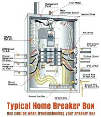 sub panel boxes home fuse box wiring diagram electrical sub panel sub panel boxes installing