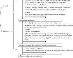 example process essay writing holidays