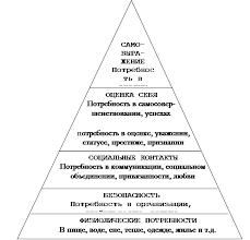 Дипломная работа Проблемы формирования мотивации в процессе обучения Рисунок 1 1 Пирамида индивидуальной мотивации