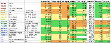 Suv Cargo Space Chart 2014 Vehicle Comparison A Few Sport Wagons Crossovers And