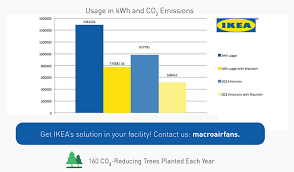 ikea case study answers ikea case ysis introduction ikea is one among the world s largest retailer