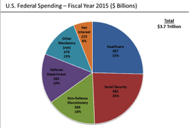 California Budget Chart Trumps Budget Will Cut Payments To California