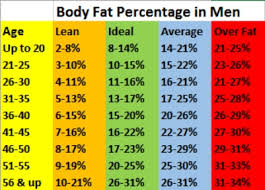 Fat Calliper Chart Chart Body Fat Percentage And How To Measure It Easy Recipes