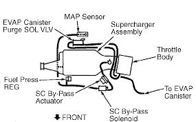 i need a vacuum diagram for a pontiac grand prix gtp
