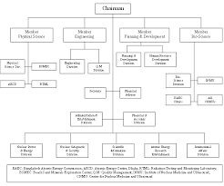 Four Seasons Organizational Chart Bangladesh 2014