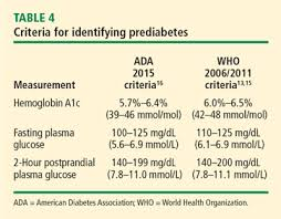Hgb A1c Range Chart The Role Of Hemoglobin A1c In The Assessment Of Diabetes And