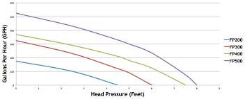 Fountain Pump Size Chart Atlantic Tidalwave Fp Series Fountain Pumps