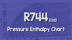 R744 Co2 Pressure Enthalpy Chart The Engineering Mindset