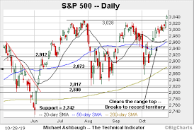 Spx Moving Average Chart Charting A Break To Clear Skies Territory S P 500 Tags