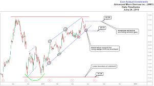 Amd Analysis Daily Timeframe Chart Pattern And Bearish Bias
