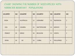 Herbicide Groups Chart Herbicide Resistance