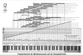 Instrument Frequency Chart Musical Instruments Frequency Range Charts Unmistakable