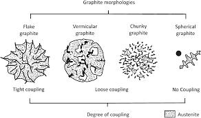 Graphite Flake Size Chart Chunky Graphite In Ferritic Spheroidal Graphite Cast Iron
