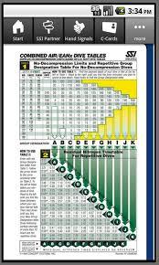 Padi Dive Chart Pdf Ssi Dive Table Pdf Google Search In 2019 Diving Scuba