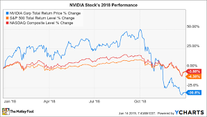 Nvidia Price Chart Why Nvidia Stock Plunged 31 In 2018 The Motley Fool