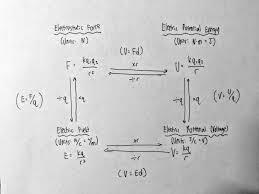 relationships b w electricity formulas