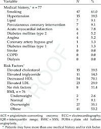 Young St Elevation Myocardial Infarction Patient Medical History And