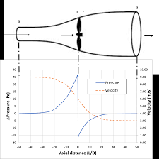 Limiting Factors In Turbine Design How The Design Of A Wind Turbine Differs From Other Types