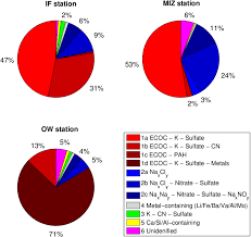 Pie Chart Without Numbers Number Based Pie Chart Of The Aerosol Clusters For The If
