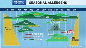 Austin Allergy Season Chart Allergy Austin Spectrum News