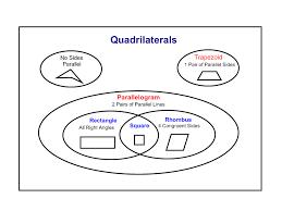 classifying quadrilaterals worksheet | quadrilaterals_venn_diagram ...