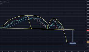 Cny Tradingview