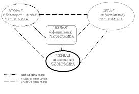 Теневая экономика в России Источник Латов Ю В Экономика вне закона очерки по теории и истории теневой экономики