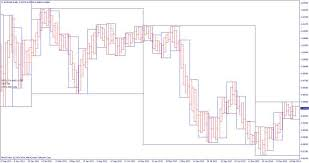 Combine Multiple Time Frames In One Chart For Trading Many